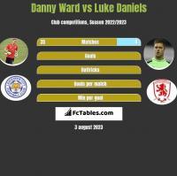 Danny Ward vs Luke Daniels h2h player stats