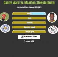 Danny Ward vs Maarten Stekelenburg h2h player stats