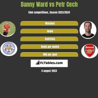 Danny Ward vs Petr Cech h2h player stats