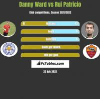 Danny Ward vs Rui Patricio h2h player stats