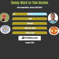 Danny Ward vs Tom Heaton h2h player stats