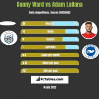 Danny Ward vs Adam Lallana h2h player stats