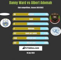 Danny Ward vs Albert Adomah h2h player stats