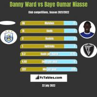 Danny Ward vs Baye Oumar Niasse h2h player stats