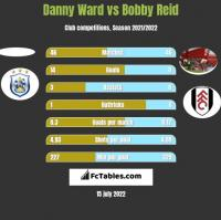 Danny Ward vs Bobby Reid h2h player stats