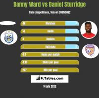 Danny Ward vs Daniel Sturridge h2h player stats