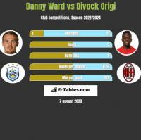 Danny Ward vs Divock Origi h2h player stats