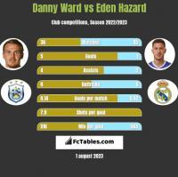 Danny Ward vs Eden Hazard h2h player stats