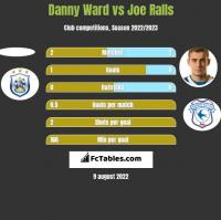 Danny Ward vs Joe Ralls h2h player stats