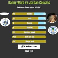 Danny Ward vs Jordan Cousins h2h player stats