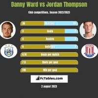 Danny Ward vs Jordan Thompson h2h player stats