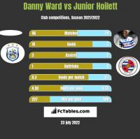 Danny Ward vs Junior Hoilett h2h player stats