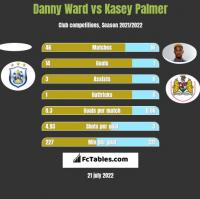 Danny Ward vs Kasey Palmer h2h player stats