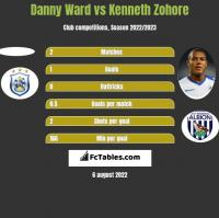 Danny Ward vs Kenneth Zohore h2h player stats