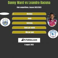 Danny Ward vs Leandro Bacuna h2h player stats