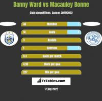 Danny Ward vs Macauley Bonne h2h player stats