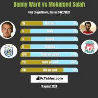 Danny Ward vs Mohamed Salah h2h player stats