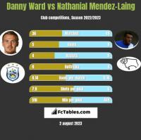 Danny Ward vs Nathanial Mendez-Laing h2h player stats