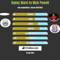 Danny Ward vs Nick Powell h2h player stats