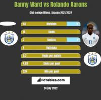 Danny Ward vs Rolando Aarons h2h player stats