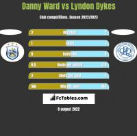 Danny Ward vs Lyndon Dykes h2h player stats