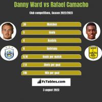 Danny Ward vs Rafael Camacho h2h player stats