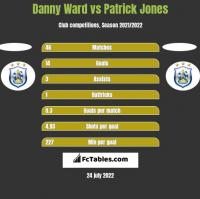 Danny Ward vs Patrick Jones h2h player stats