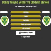 Danny Wayne Venter vs Gladwin Shitolo h2h player stats