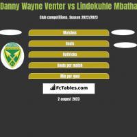 Danny Wayne Venter vs Lindokuhle Mbatha h2h player stats
