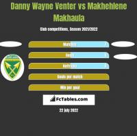 Danny Wayne Venter vs Makhehlene Makhaula h2h player stats