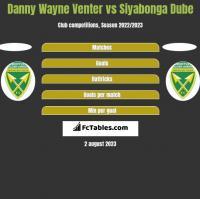 Danny Wayne Venter vs Siyabonga Dube h2h player stats