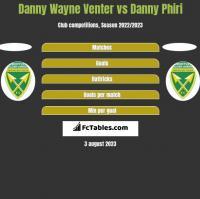 Danny Wayne Venter vs Danny Phiri h2h player stats