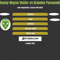 Danny Wayne Venter vs Brandon Parusnath h2h player stats