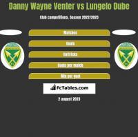 Danny Wayne Venter vs Lungelo Dube h2h player stats