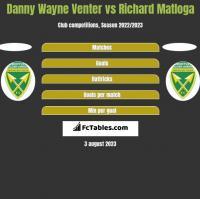 Danny Wayne Venter vs Richard Matloga h2h player stats