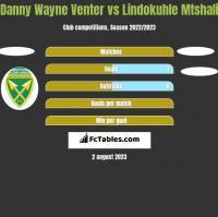 Danny Wayne Venter vs Lindokuhle Mtshali h2h player stats