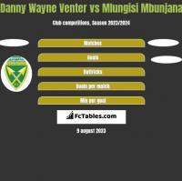 Danny Wayne Venter vs Mlungisi Mbunjana h2h player stats