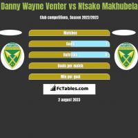 Danny Wayne Venter vs Ntsako Makhubela h2h player stats