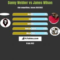 Danny Webber vs James Wilson h2h player stats