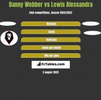Danny Webber vs Lewis Alessandra h2h player stats