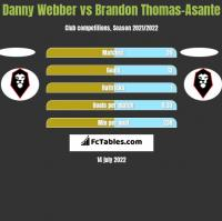 Danny Webber vs Brandon Thomas-Asante h2h player stats