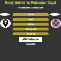 Danny Webber vs Mohammed Sagaf h2h player stats