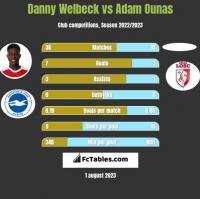 Danny Welbeck vs Adam Ounas h2h player stats