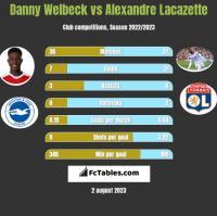 Danny Welbeck vs Alexandre Lacazette h2h player stats
