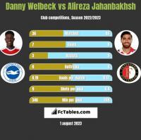 Danny Welbeck vs Alireza Jahanbakhsh h2h player stats