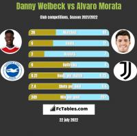 Danny Welbeck vs Alvaro Morata h2h player stats