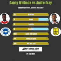 Danny Welbeck vs Andre Gray h2h player stats