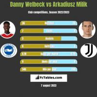 Danny Welbeck vs Arkadiusz Milik h2h player stats