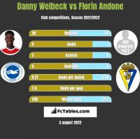 Danny Welbeck vs Florin Andone h2h player stats