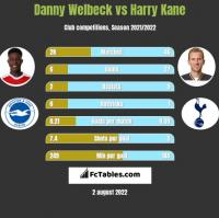 Danny Welbeck vs Harry Kane h2h player stats